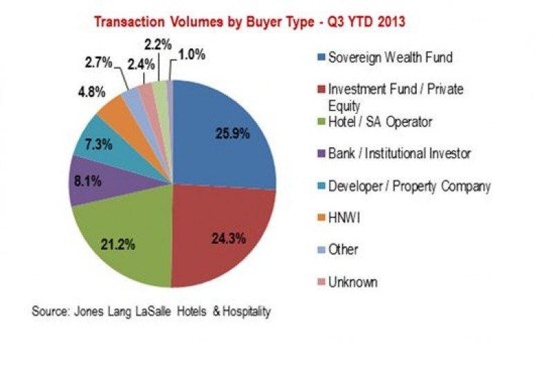 Gráfico de los volúmenes de transacciones por tipo de comprador.