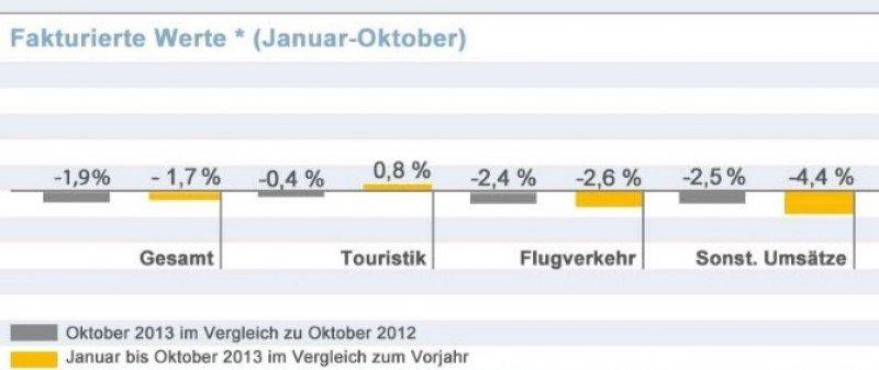 Las agencias alemanas acumulan un descenso de ventas del 1,7%