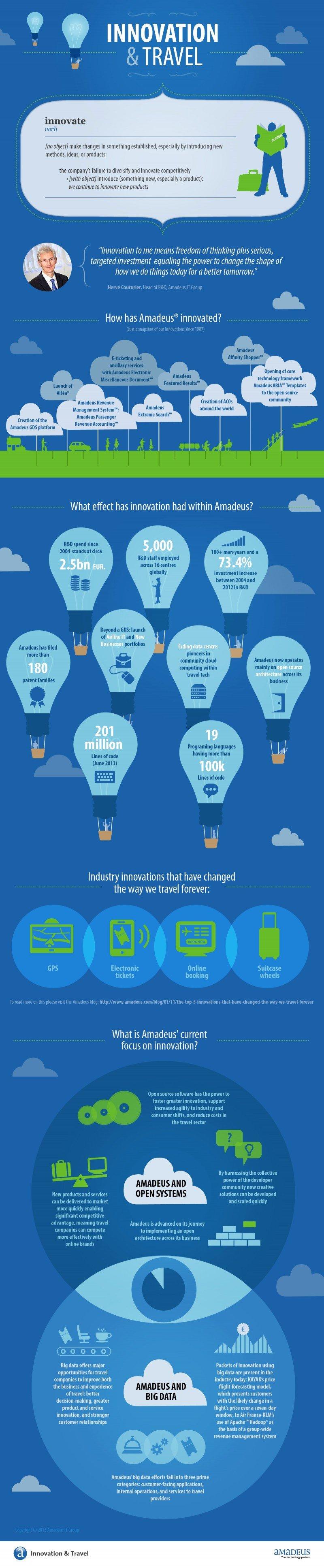 Infografía: el impacto de la innovación en Amadeus