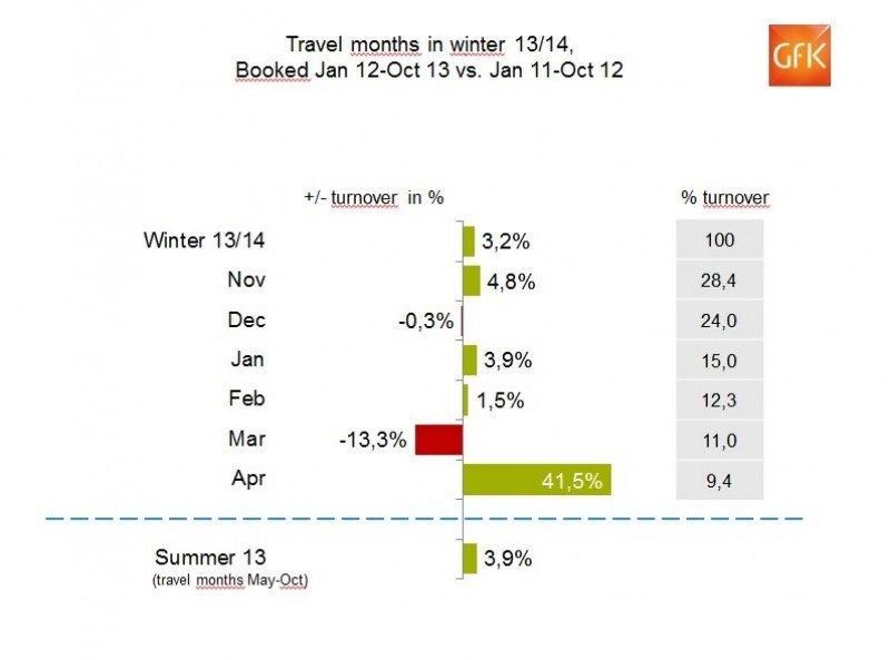 Las reservas crecen un 3,2% en las agencias alemanas para el invierno