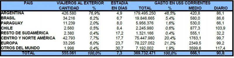 Turismo emisivo Uruguay, tercer trimestre 2013. Fuente: Ministerio de Turismo y Deporte. CLICK PARA AMPLIAR