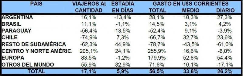 Comparativo turismo emisivo tercer trimestre 2013 y 2012. Fuente: Ministerio de Turismo y Deporte. CLICK PARA AMPLIAR