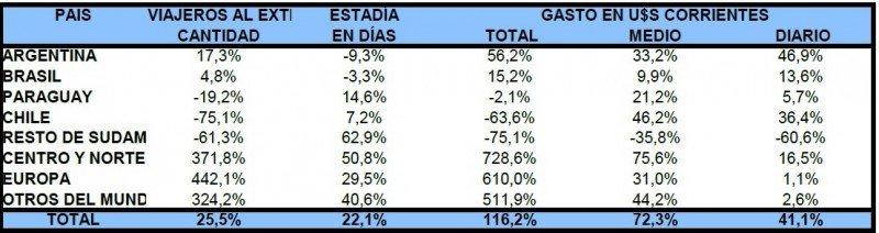 Comparativo turismo emisivo tercer trimestre 2013 y 2011. Fuente: Ministerio de Turismo y Deporte. CLICK PARA AMPLIAR