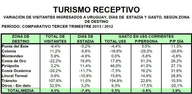 Fuente: Ministerio de Turismo. CLICK PARA AMPLIAR