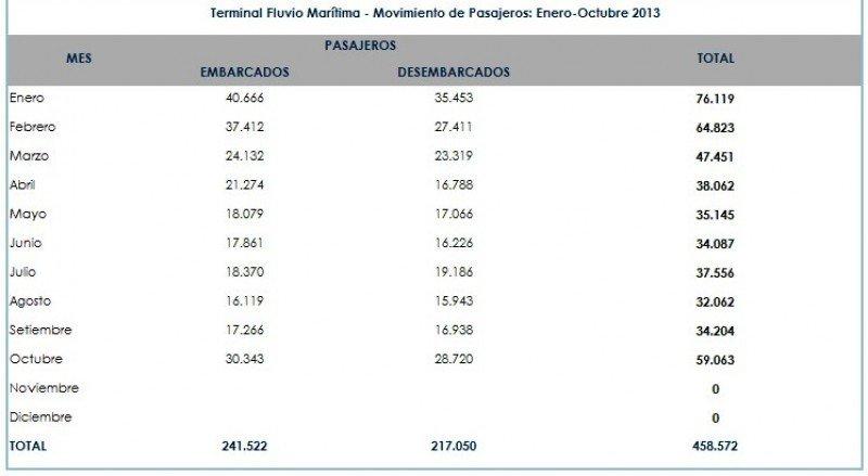Fuente: Administración Nacional de Puertos. CLICK PARA AMPLIAR