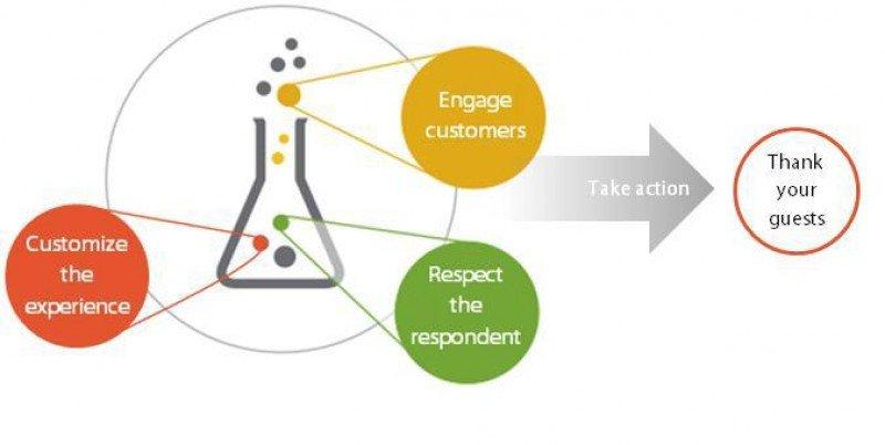 Fórmula de Market Metrix para potenciar la participación de los clientes en los cuestionarios de satisfacción.