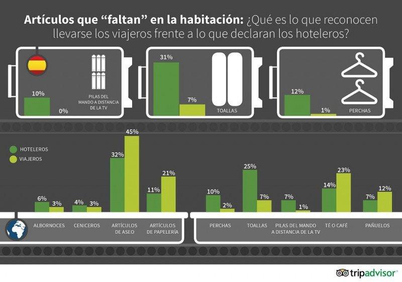 Infografía con los resultados del TripBarometer 'La verdad sobre los viajes'.