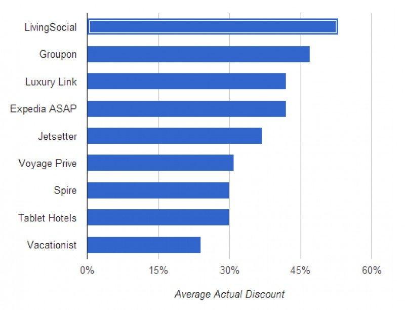 Ranking de las webs de ofertas flash que ofrecen mayores descuentos. Fuente: EveryLodge.