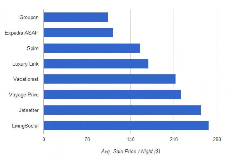 Ranking del precio medio ofertado. Fuente: EveryLodge.