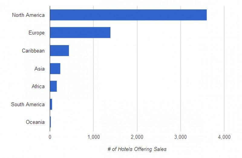 Mercados top en la comecialización de ofertas flash de hoteles. Fuente: EveryLodge.