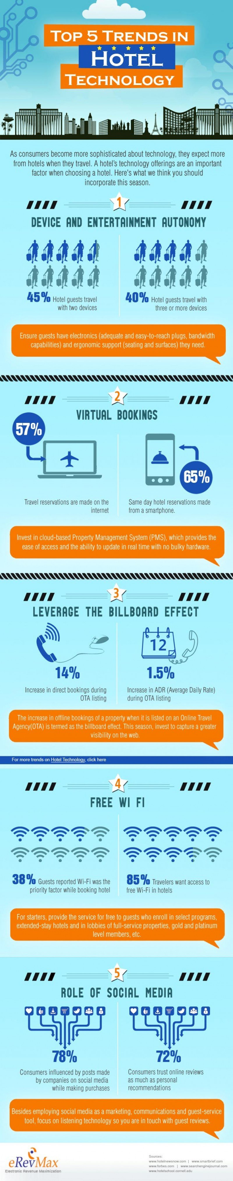 Infografía: Cinco tendencias de tecnología en hoteles