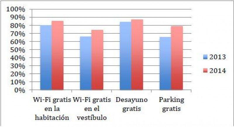 Los servicios gratis más demandados por los clientes, según el TripBarometer de TripAdvisor.
