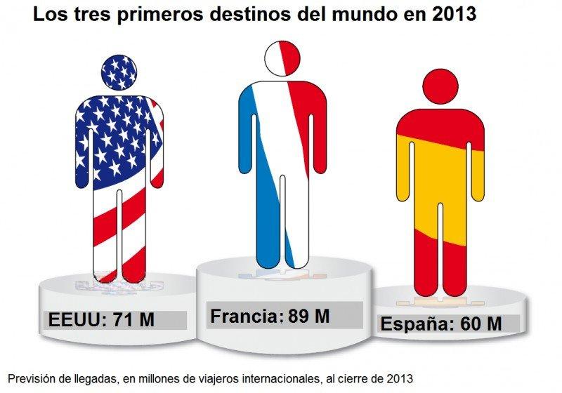 Previsiones de llegadas de turistas internacionales al cierre de 2013.