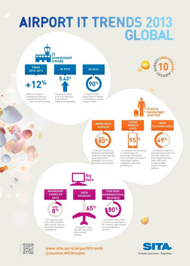 Infografía: ¿En qué gastan los aeropuertos su inversión en tecnología?