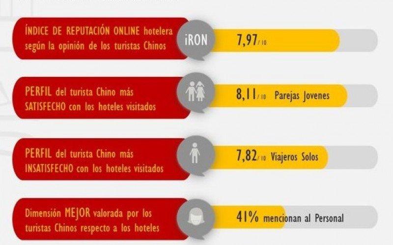 Los turistas chinos, los más exigentes con los hoteles españoles