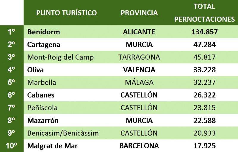 Tabla de los diez destinos con más pernoctaciones en octubre en el segmento de campings.