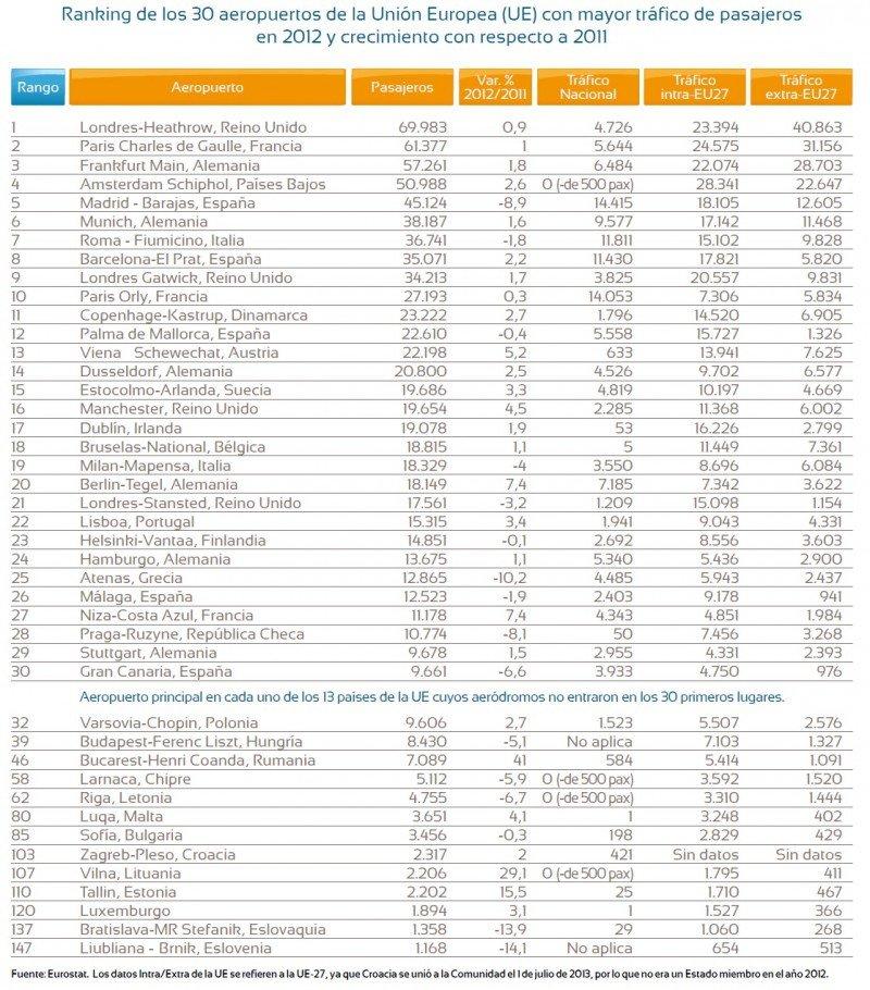 TABLAS 2 y 3: Ranking de los 30 aeropuertos de la UE con mayor tráfico de pasajeros.