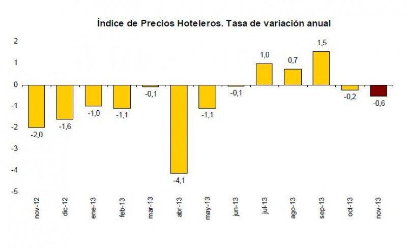 La tasa anual del IPH se ha situado en el -0,6% en noviembre. Fuente: INE.