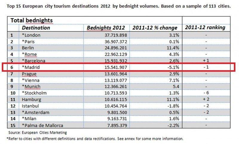 Evolución de las pernoctaciones hoteleras en las principales ciudades europeas. CLICK PARA AMPLIAR IMAGEN.