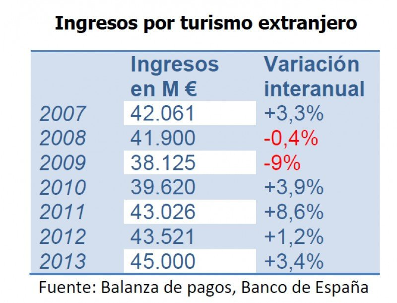 Las cifras de 2013 corresponden a una estimación basada en el crecimiento registrado en el período enero-octubre.