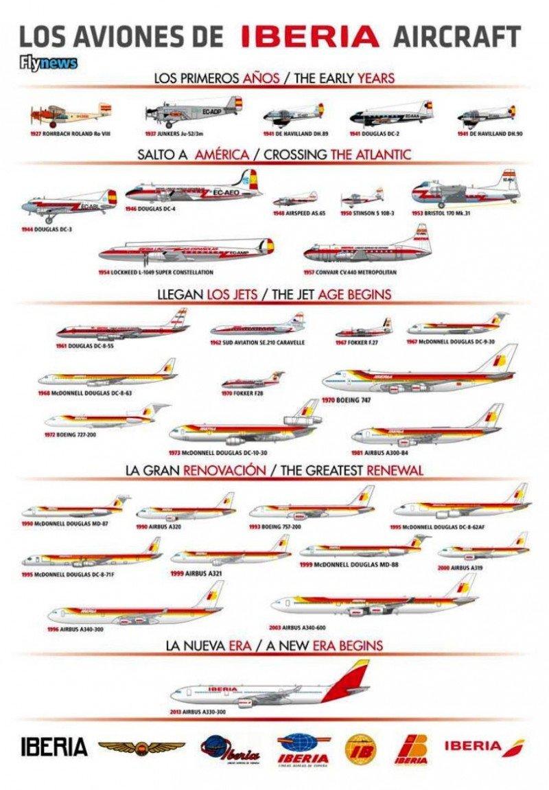 1) Evolución de la flota de Iberia en imágenes (Imagen de Flynews).