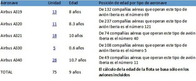 Flota actual de Iberia (Fuente: Airfleets).