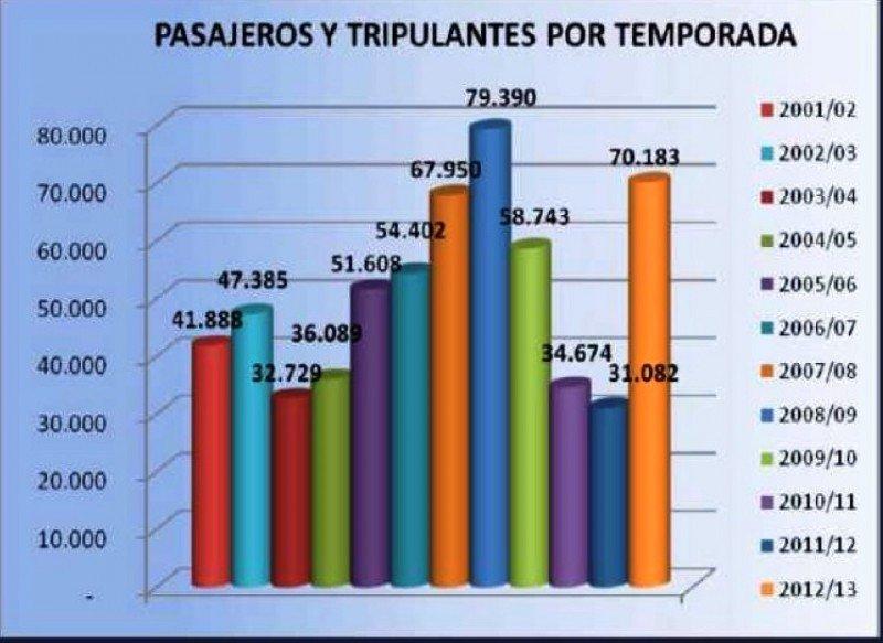Fuente: Autoridad Portuaria de Puerto Madryn. CLICK PARA AMPLIAR