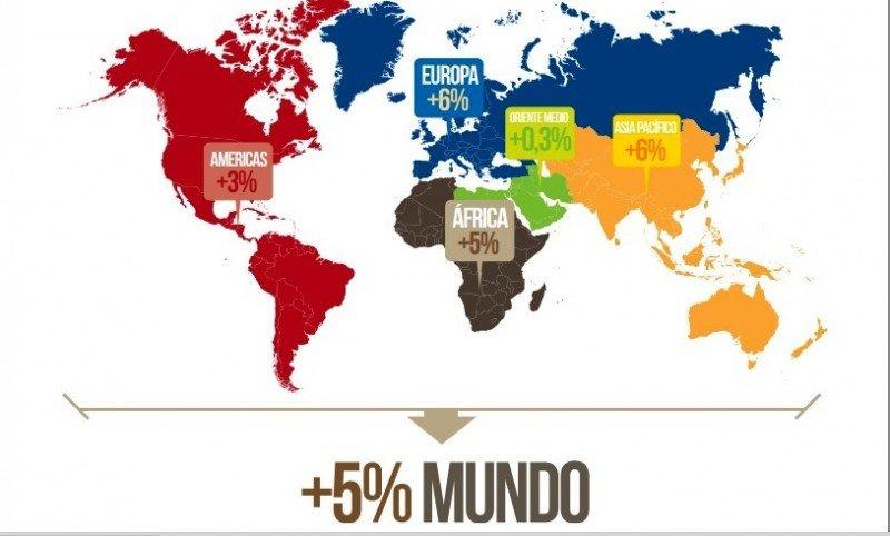 Comportamiento del turismo internacional en los primeros 9 meses de 2013: Infografía: OMT