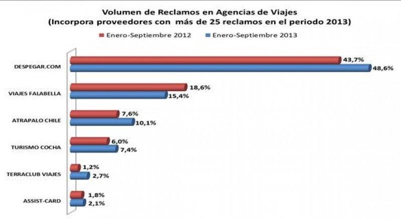 El 43% de los reclamos contra agencias de Chile es por incumplimiento de contrato