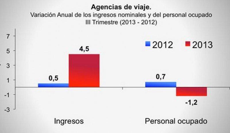 Ingresos y personal ocupado en agencias de viajes de Colombia (Fuente: DANE).