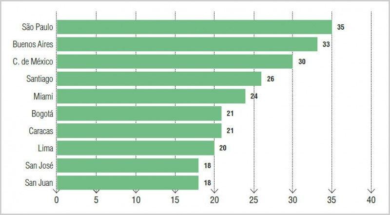 Presencia de 35 principales empresas globales. Fuente: AméricaEconomía Intelligence