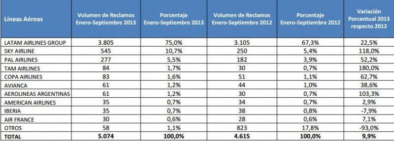 Cantidad de reclamos  por empresa y variación del 2012 al 2013. (Fuente:Sernac).