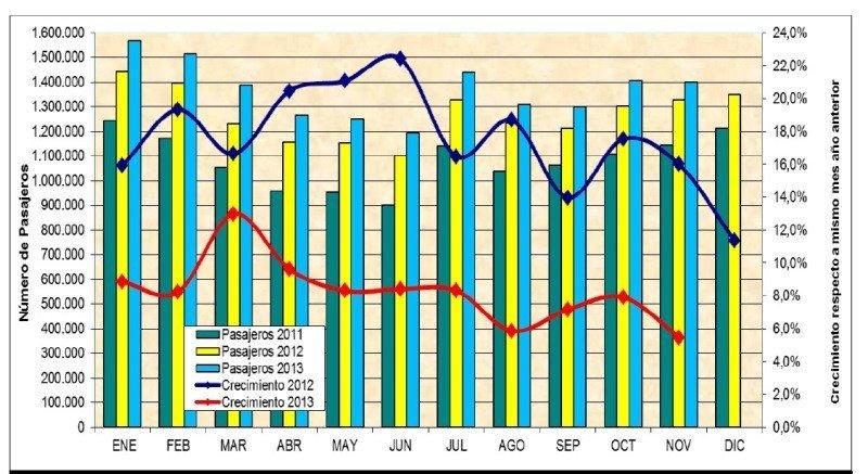 Estadísticas enero.noviembre de 2013 de la Junta Aeronáutica Civil de Chile.