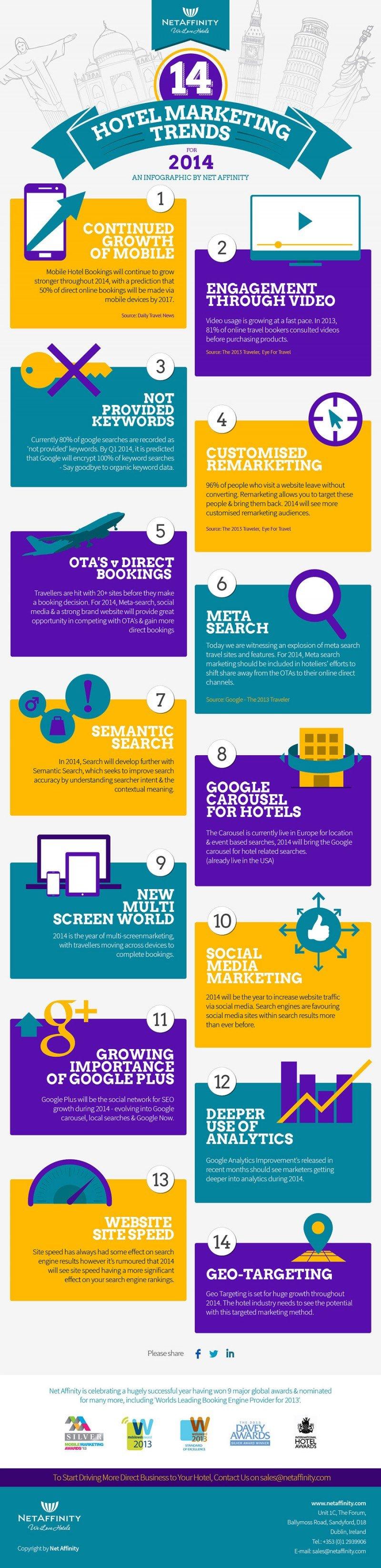 Infografía de Net Affinity sobre las 14 tendencias de marketing hotelero para 2014.