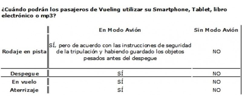 Guía de uso de dispositivos electrónicos a bordo que implantará Vueling.