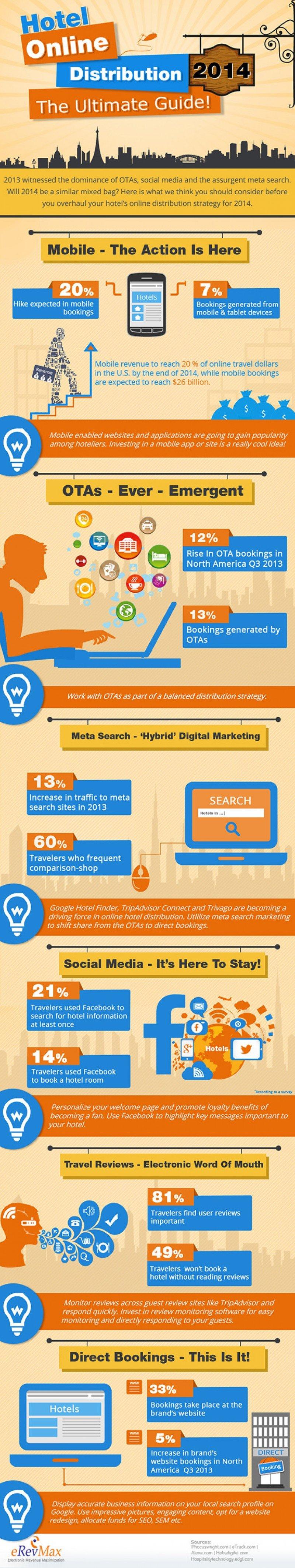 Infografía de eRevMax sobre la distribución hotelera online en 2014.