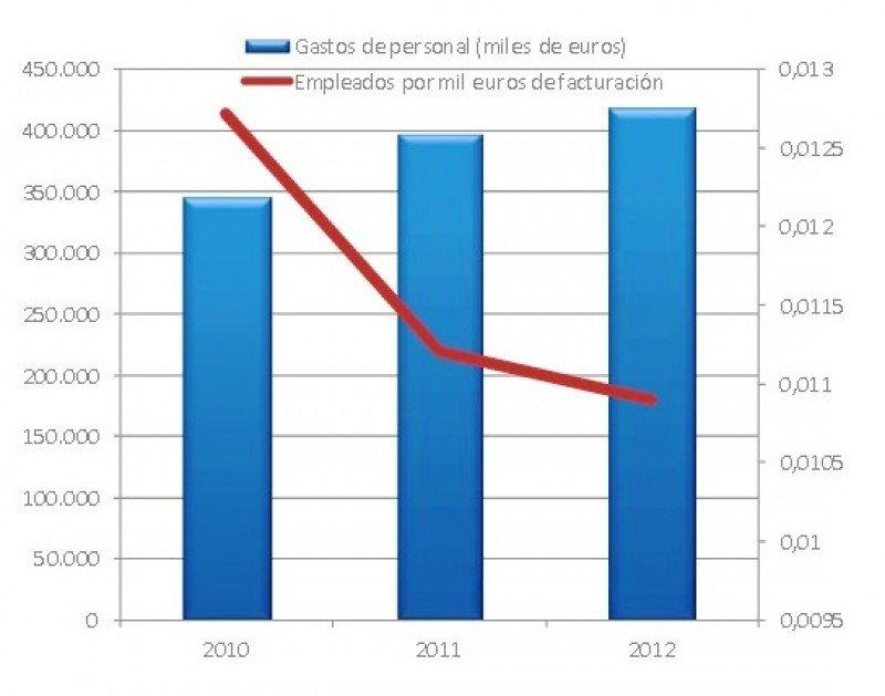 El sector hotelero de Baleares muestra su solidez financiera