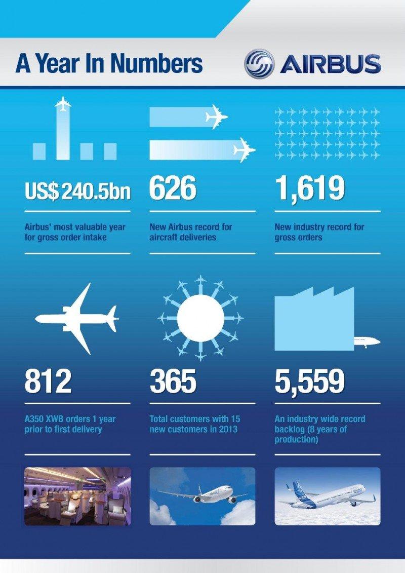 Infografía/ Airbus es el líder mundial en todos los mercados y con cifras históricas