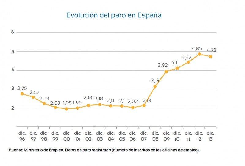 Número de inscritos en las oficinas de empleo, en millones de trabajadores sin empleo. CLICK PARA AMPLIAR IMAGEN.