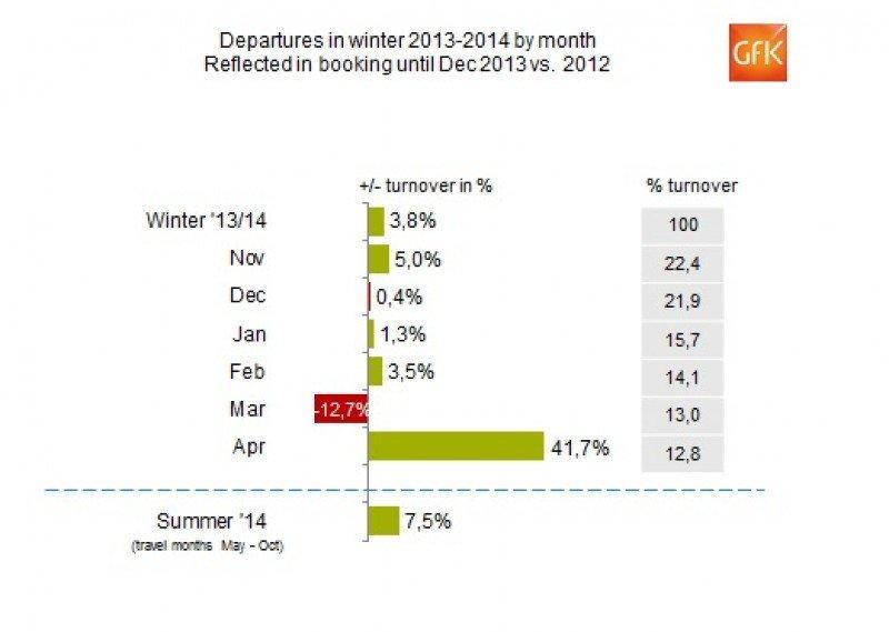 Las agencias alemanas venden un 6,4% más en diciembre