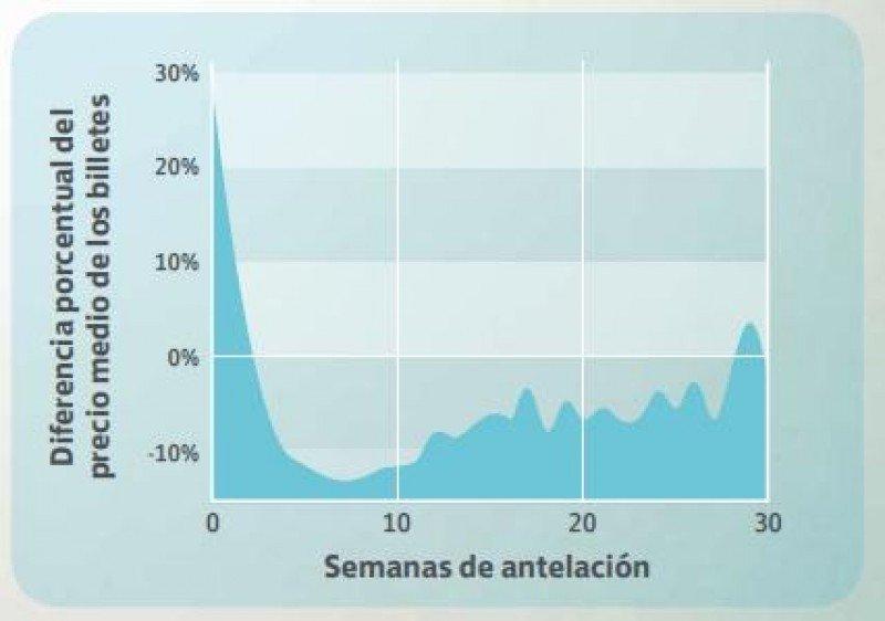 Gráfica elaborada por Skyscanner que muestra las variaciones del precio del billete en función de la antelación con la que se adquiere.
