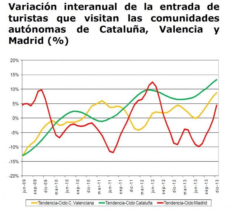 Gráfico: Instituto de Turismo de España.CLICK PARA AMPLIAR IMAGEN.