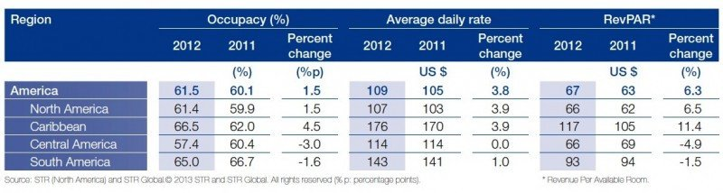 Desempeño hotelero en las Américas por regiones. Fuente: STR Global y OMT