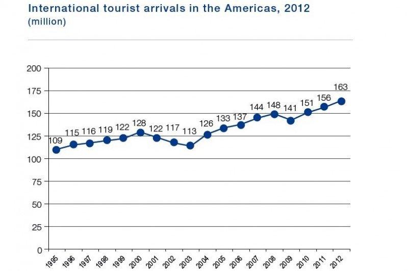 Evolución de arribos internacionales en las Américas. Fuente: OMT