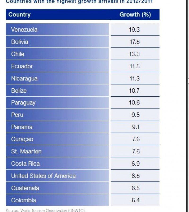 Países con mayor crecimiento en 2012
