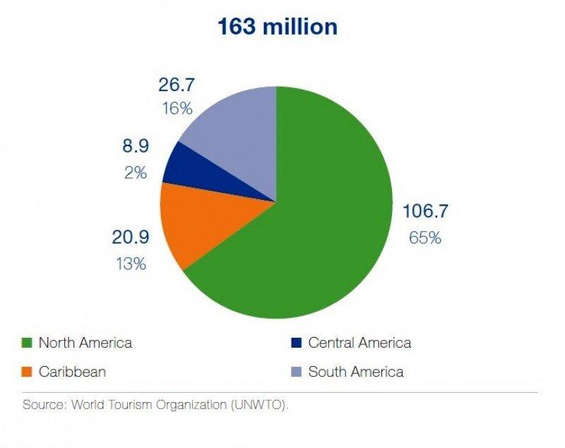 Arribos por región en 2012. Fuente: OMT