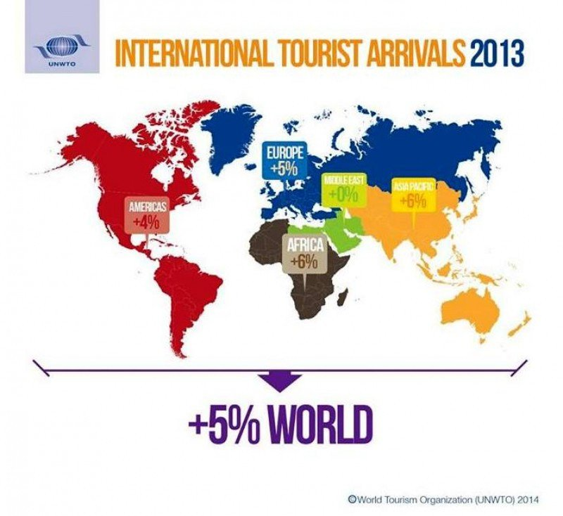 Se contabilizaron 1.087 millones de turistas internacionales en todo el mundo.