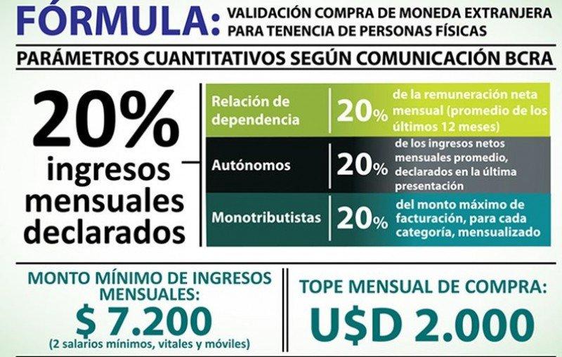 Fórmula para la compra de dólares en Argentina.