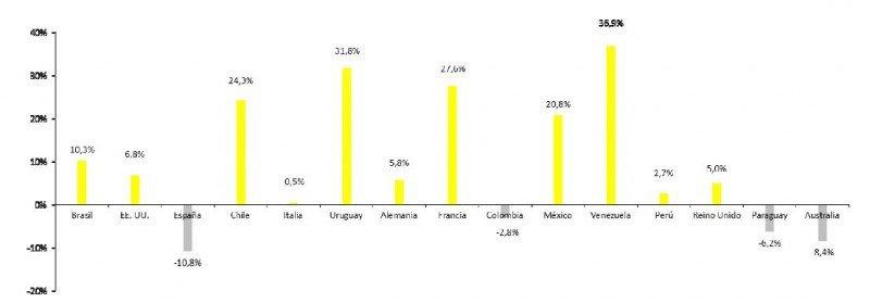 Variación interanual por mercado emisor. (Fuente: Observatorio de Turismo de CABA).