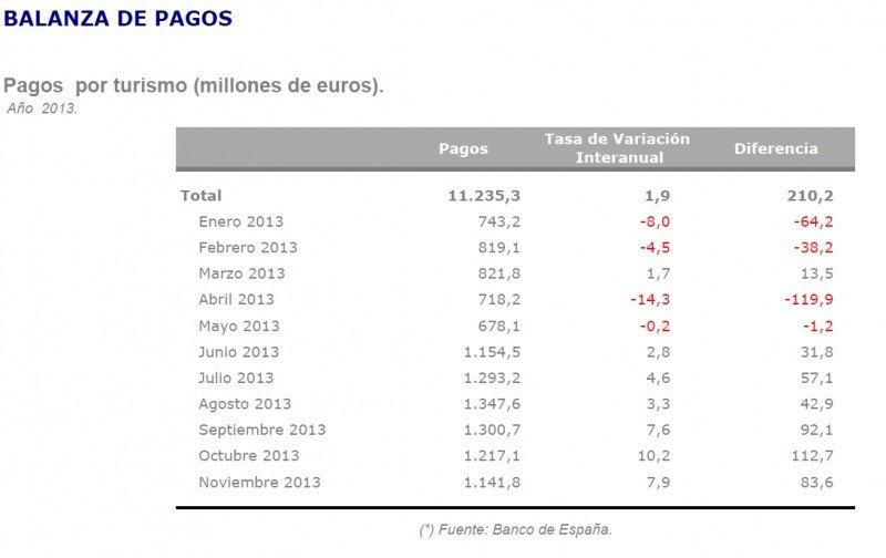 Tabla:Instituto de Turismo de España. CLICK PARA AMPLIAR IMAGEN.